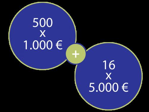 Grafik_Stifungspreis